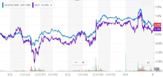 黃金白銀價格走勢 / 圖:雅虎金融