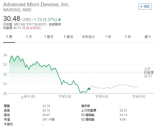 AMD全日走勢(圖表取自Google)