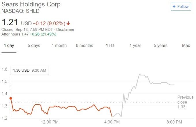 Sears 股價日線趨勢圖 / 圖:谷歌