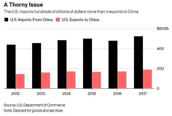 美國進口中國商品金額遠超過出口中國金額(圖自彭博)