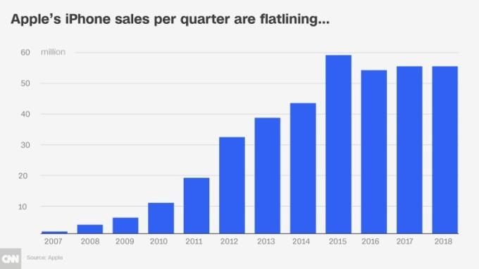 iPhone銷售成績轉為持平(圖表取自CNN Money)