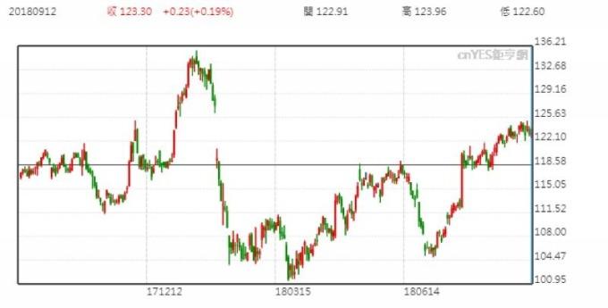 UPS 股價日線走勢圖 (近一年以來表現)