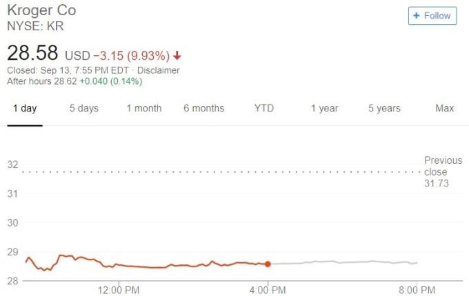Kroger 股價日線趨勢圖 / 圖:谷歌