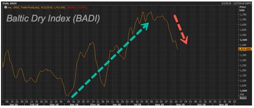 波羅的海乾散貨指數(BDI)下跌(圖:Zerohedge)