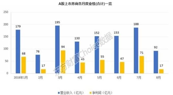 A股上市券商各月度业绩 (合计) 一览 图片来源:东方财富Choice数据