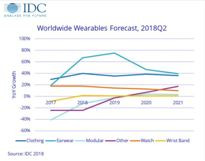 未來五年穿戴式設備年增率預測。淺藍線jo6成衣、深藍為耳戴式、其他(圖:IDC)