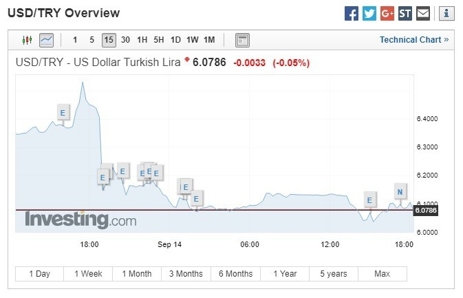 美元兌里拉下跌。(圖:翻攝自Investing.com)