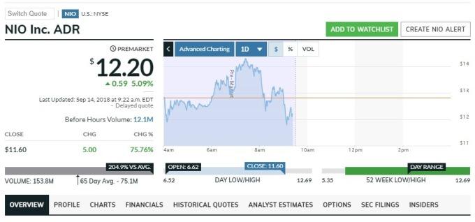 蔚來汽車盤前股價上漲。(圖:翻攝自Market Watch)