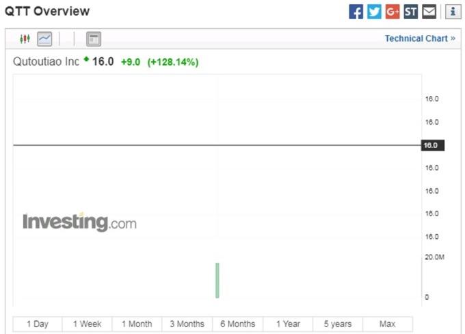 趣头条股价日线走势图 图片来源:investing.com
