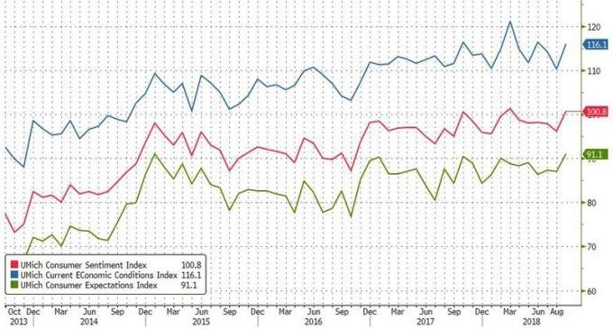 红:密大消费者信心指数 图片来源:Zerohedge