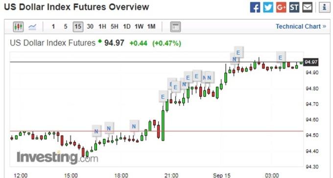 美元指数 15 分钟走势图 图片来源:investing.com