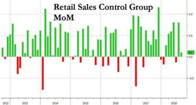 美国零售销售月增率走势图 图片来源:Zerohedge