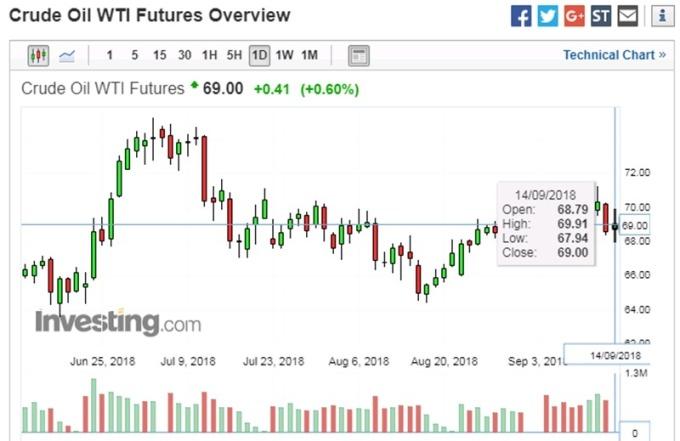 WTI 股价日线走势图 图片来源:investing.com