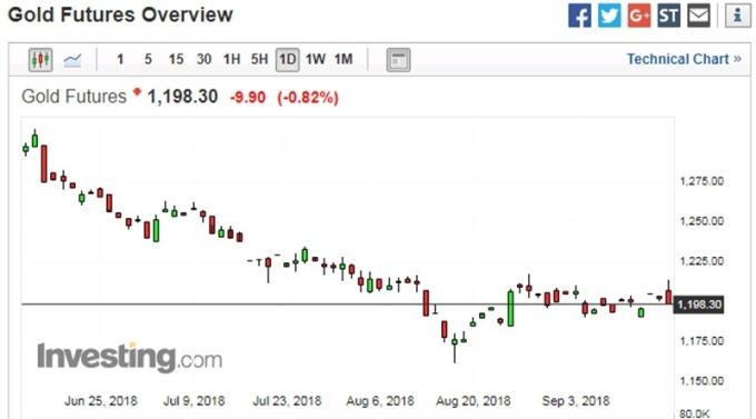 黄金日线走势图 图片来源:investing.com