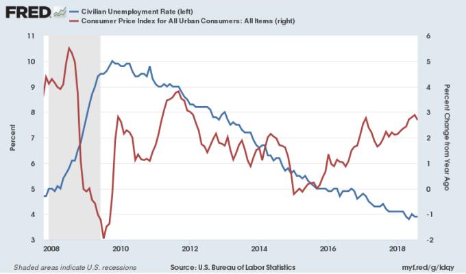 藍:美國失業率 紅:美國CPI通膨年增率 圖片來源:Fred