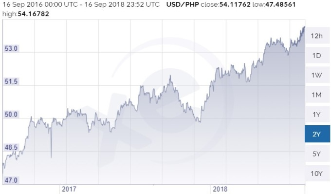 美元兌菲律賓披索 / 圖:xe