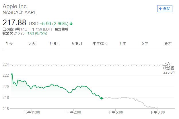 蘋果股價 (圖表取自 Google)