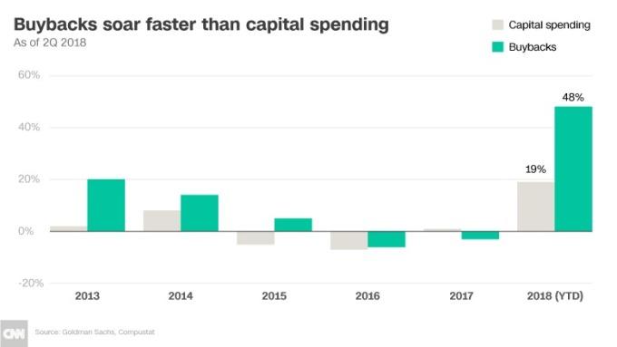回購股票支出超過資本支出(圖表取自CNN Money)