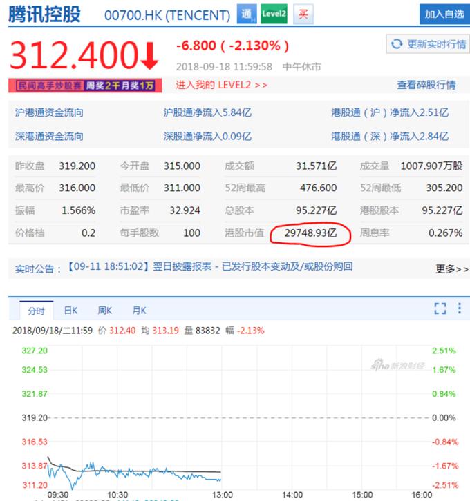騰訊跌逾2% 市值失守3兆 蒸發掉2個百度 | Anue鉅亨 - 港股