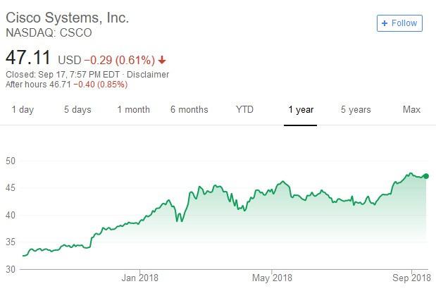思科系統公司股價日線走勢圖