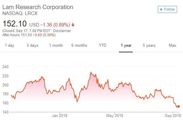 柯林研發公司股價日線走勢圖