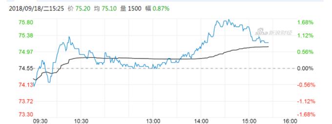 中國平安股價 (圖:新浪財經)