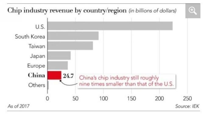 截至 2017 年,中國在全球晶片產業的營收占比 圖片來源:IEK
