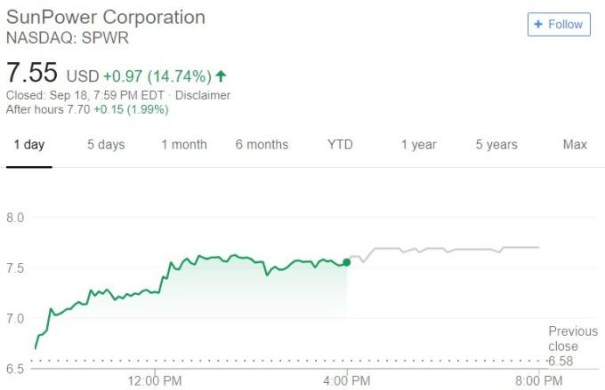 SunPower 股價日線趨勢圖 / 圖:谷歌