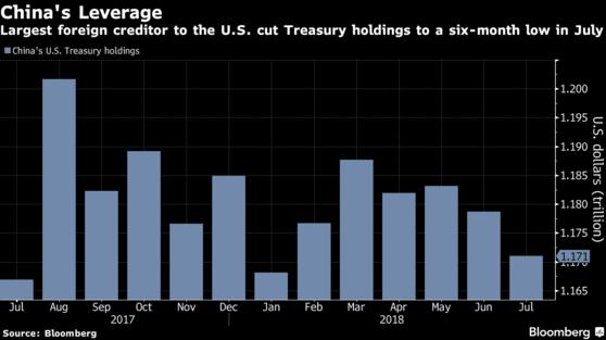 中國7月份美國國債持有量降到六個月低點(圖自彭博)