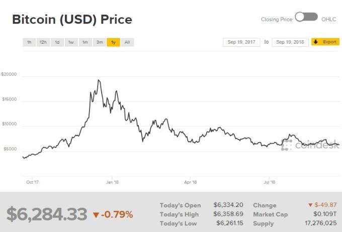 比特幣價格下跌。(圖:翻攝自 CoinDesk)