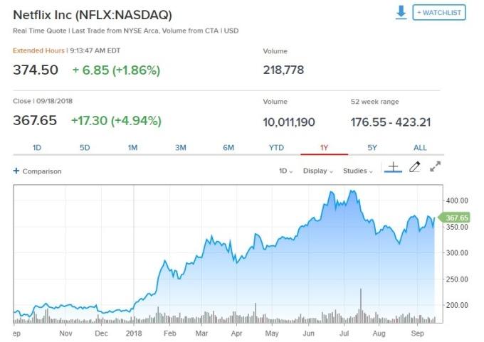Netflix盤前股價走揚。(圖:翻攝自CNBC)