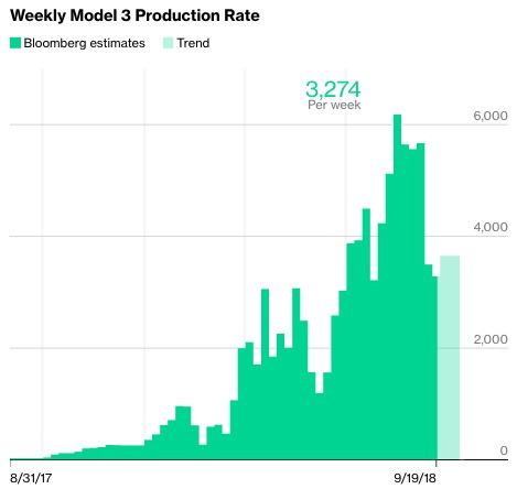 彭博的特斯拉Model 3生產量追蹤數據