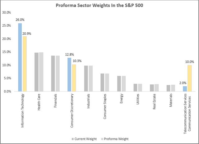 標普500指數各產業調整錢後的占比