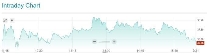 Eventbrite 股價日線趨勢圖 / 圖:Nasdaq