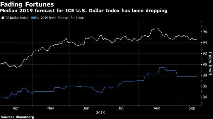 對美元指數的預期已逐步走低(圖表取自彭博)