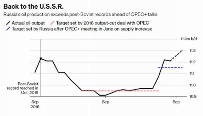 俄羅斯原油產量創新高 圖片來源:Bloomberg