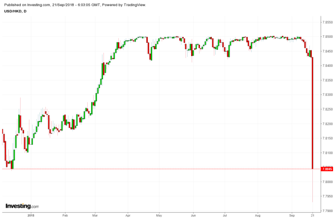 美元兌港幣日線走勢圖 圖片來源:investing.com