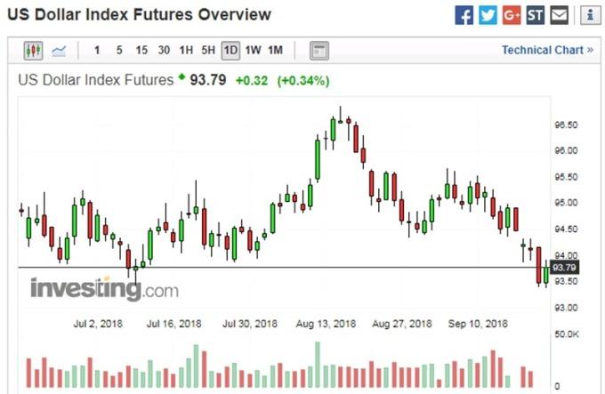 美元指數日線走勢圖 圖片來源:investing.com