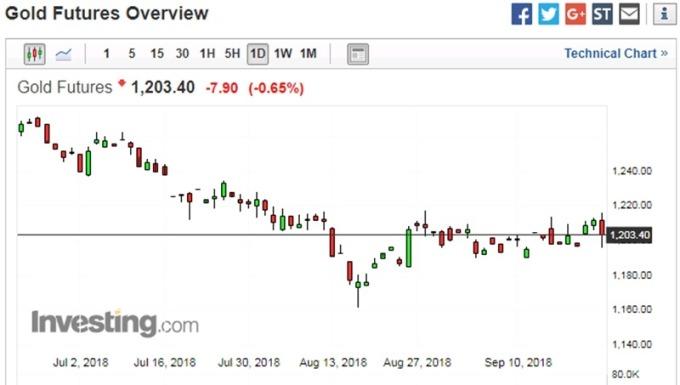 黃金日線走勢圖 圖片來源:investing.com