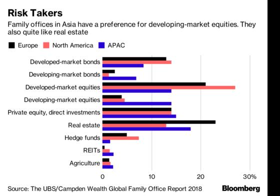 亞洲富豪更愛開發中國家及房地產。(圖表取自彭博)