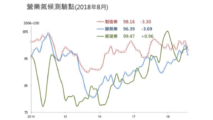 8月營業氣候測驗點變動圖。(圖:台經院提供)