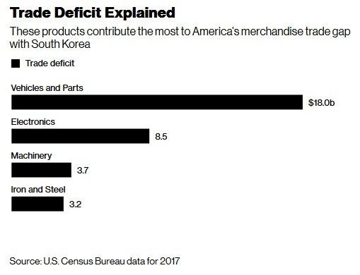 美國與南韓的貿易逆差持續擴大