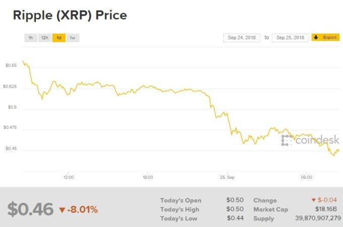 瑞波幣價格下跌。(圖:翻攝自CoinDesk)