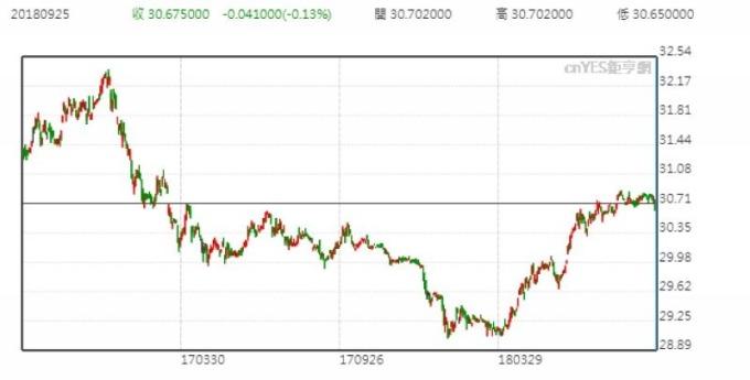 美元兌台幣日線走勢圖 (近一年以來表現)