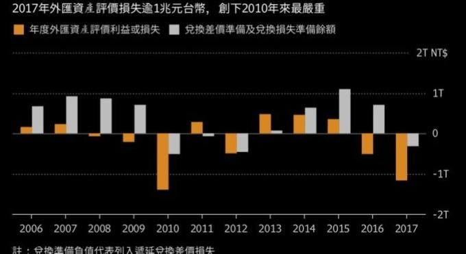 台灣央行2017年外匯資產評價損失逾兆台幣 圖片來源:Bloomberg