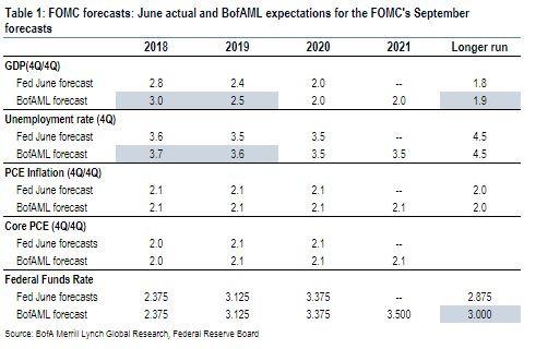 聯準會 6 月公布的預測值與美銀美林 9 月預測值