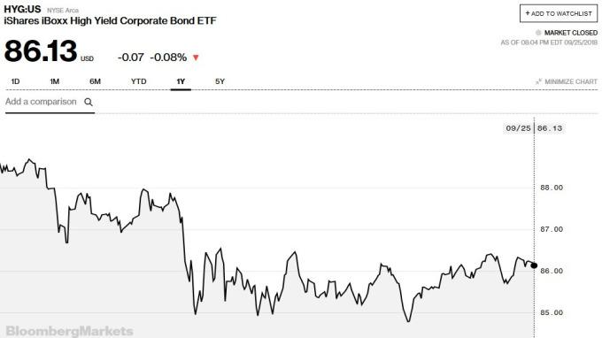 iShares iBoxx高收益公司債ETF價格走勢