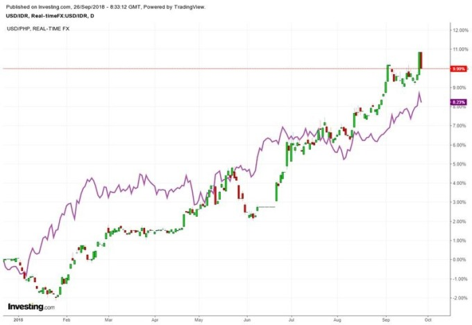 K線:美元兌印尼盾走勢圖 紫線:美元兌菲律賓披索走勢圖 圖片來源:investing.com