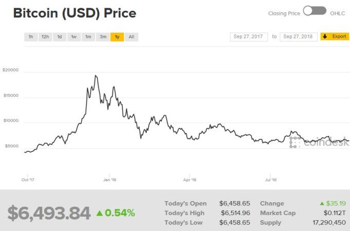 比特幣過去一年價格走勢