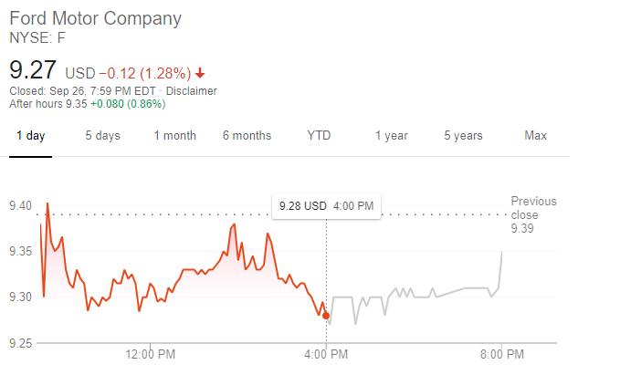 福特股價 (圖: 谷歌)